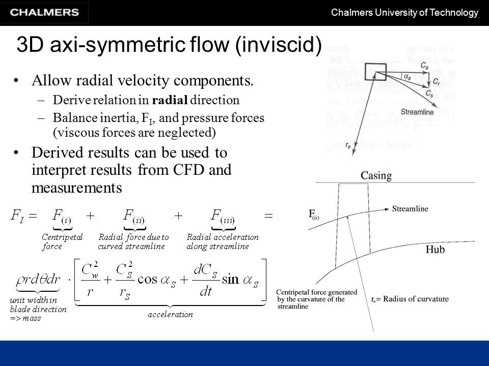 3D axi-symmetric flow (inviscid)