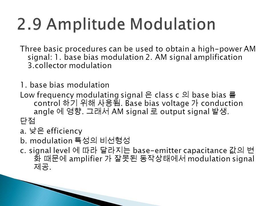 2.9 Amplitude Modulation