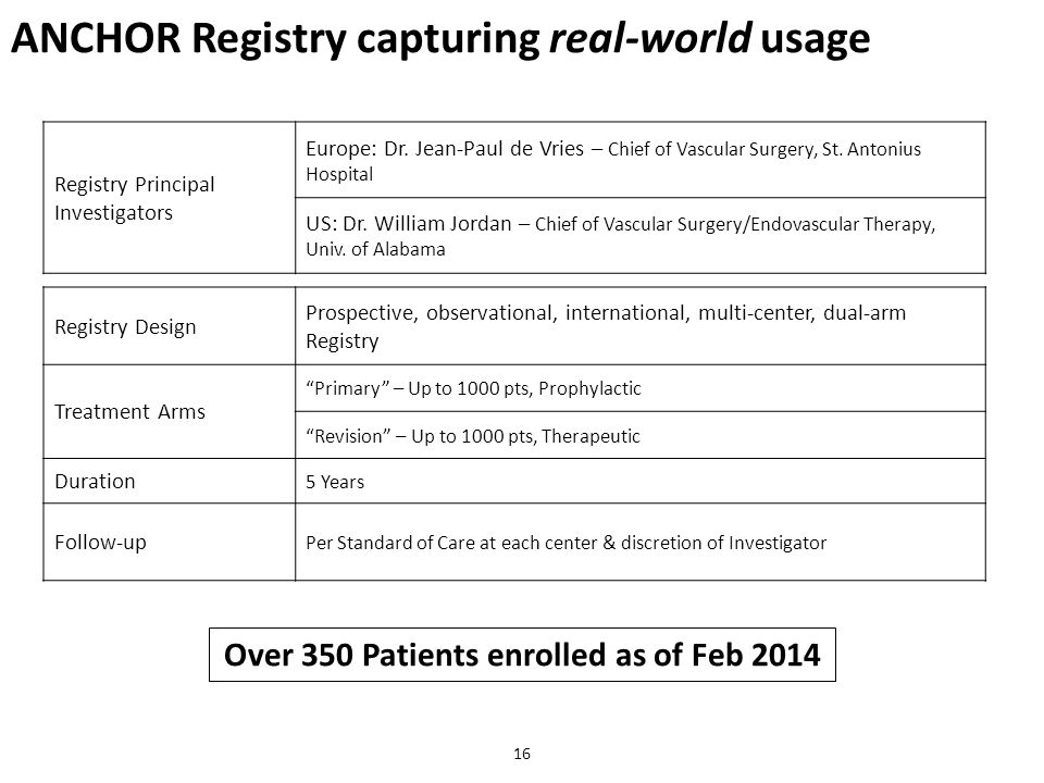 ANCHOR Registry capturing real-world usage