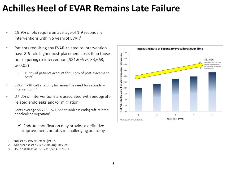 Achilles Heel of EVAR Remains Late Failure