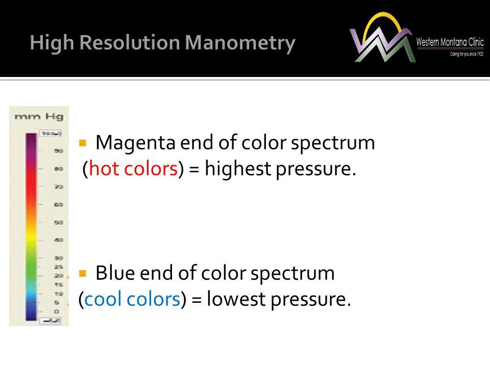 High Resolution Manometry