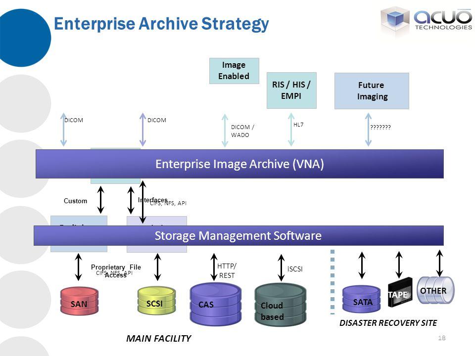 Enterprise Archive Strategy