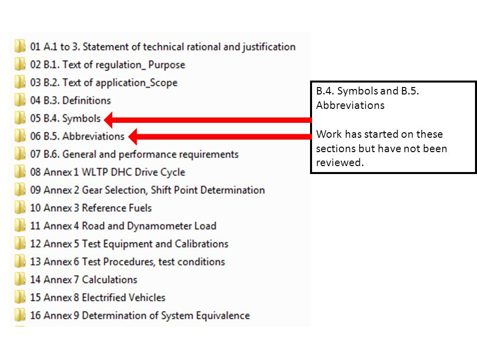 B.4. Symbols and B.5. Abbreviations