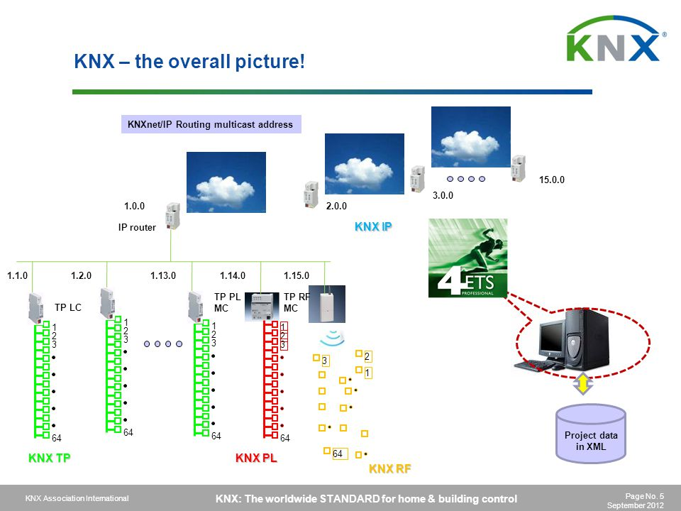 KNX – the overall picture!