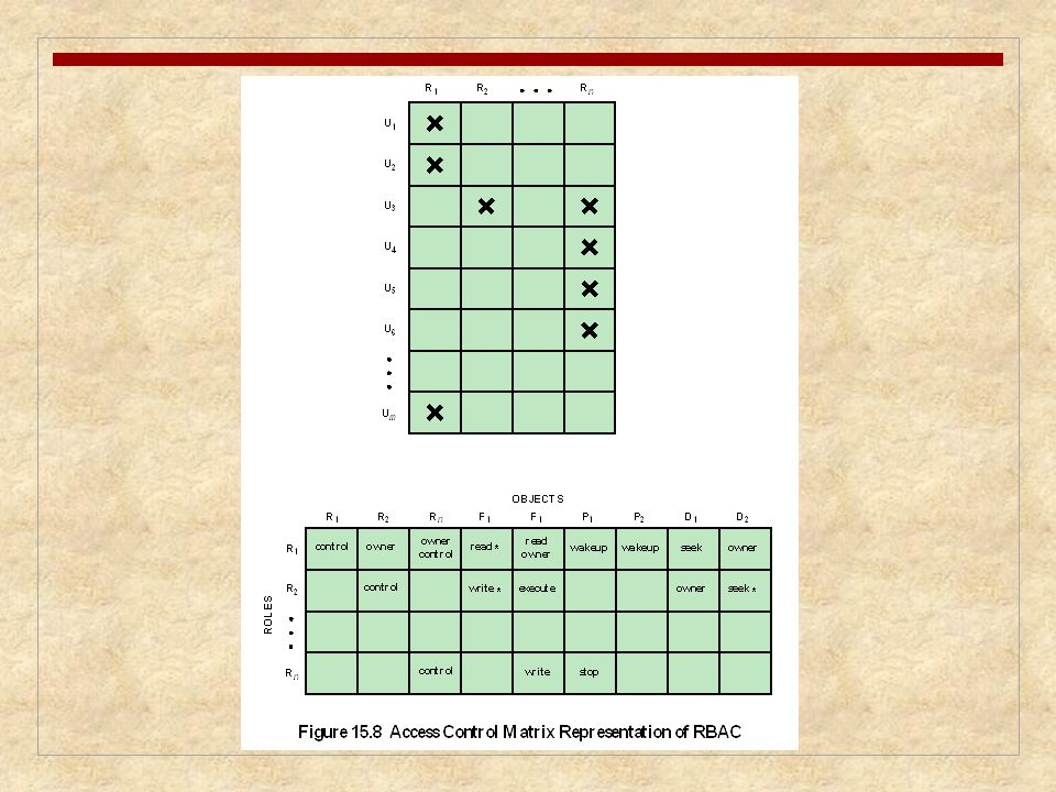We can use the access matrix representation to depict the key elements of an
