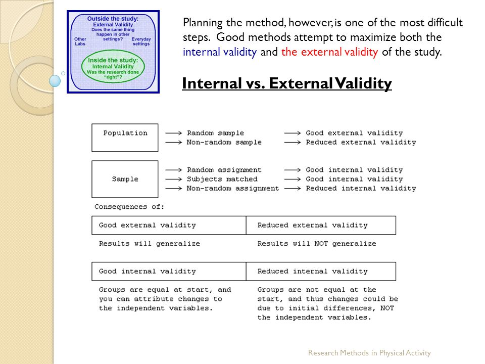 Internal vs. External Validity