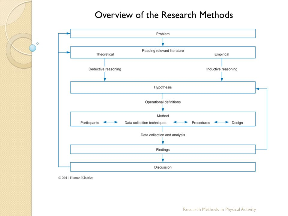 Overview of the Research Methods