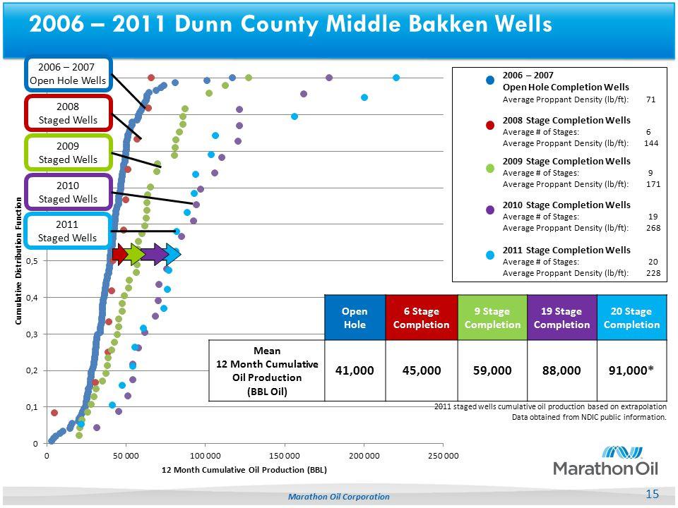 2006 – 2011 Dunn County Middle Bakken Wells
