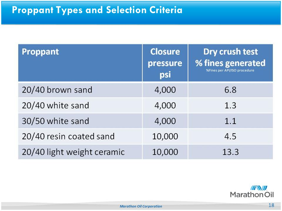 Proppant Types and Selection Criteria