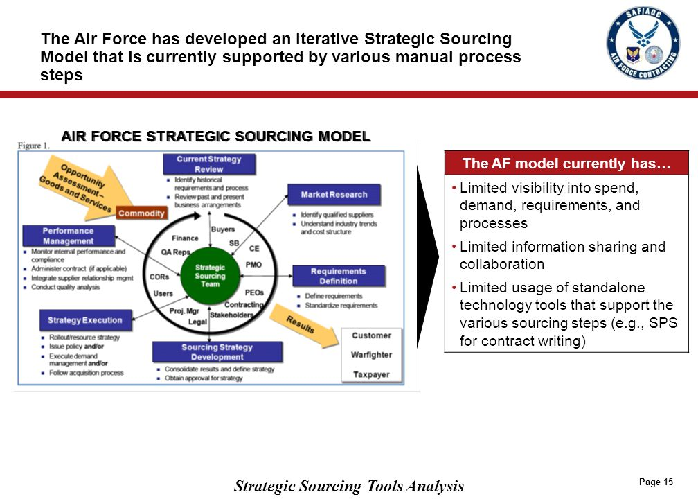 BENEFITS OF STRATEGIC SOURCING TECHNOLOGY*