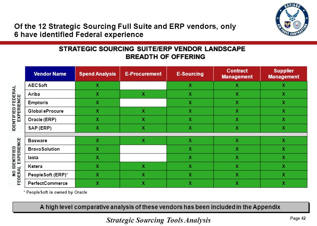 Federal Government-Specific Vendors have primarily focused on Contract Management; however, they are building out broader capabilities