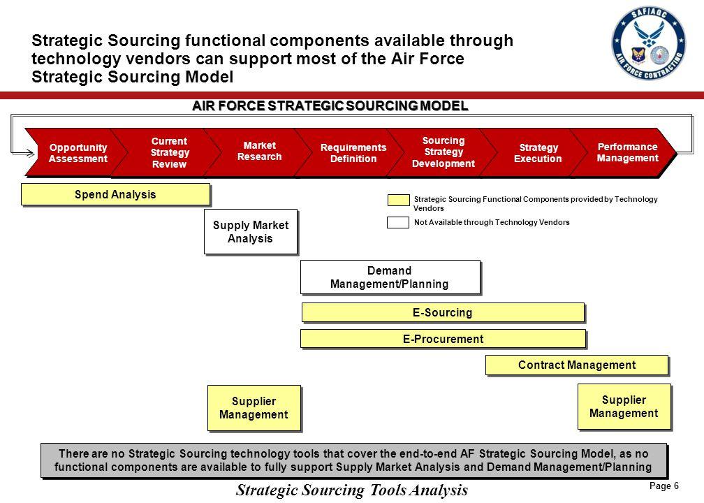 Key Takeaway – Strategic Sourcing Market Growth