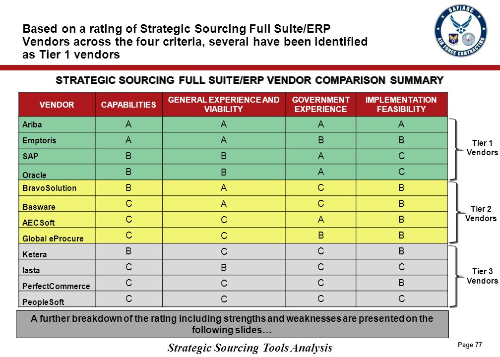 Amongst Strategic Sourcing Full Suite Vendors, Ariba and Emptoris are functionally the most superior from a capabilities perspective