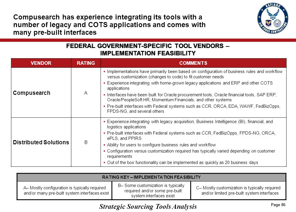 LIMITED SUITE/POINT SOLUTION VENDORS STRENGTHS AND WEAKNESSES