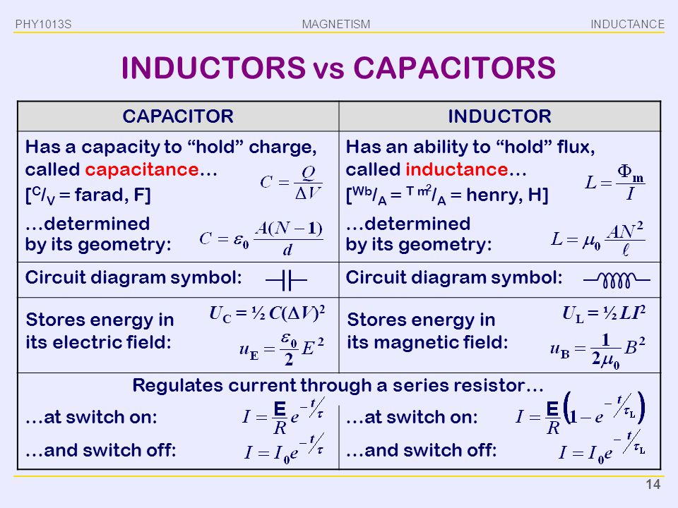 INDUCTORS vs CAPACITORS