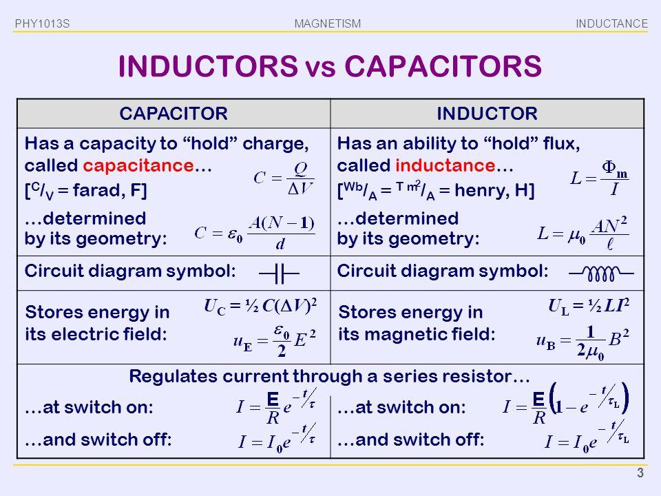 INDUCTORS vs CAPACITORS