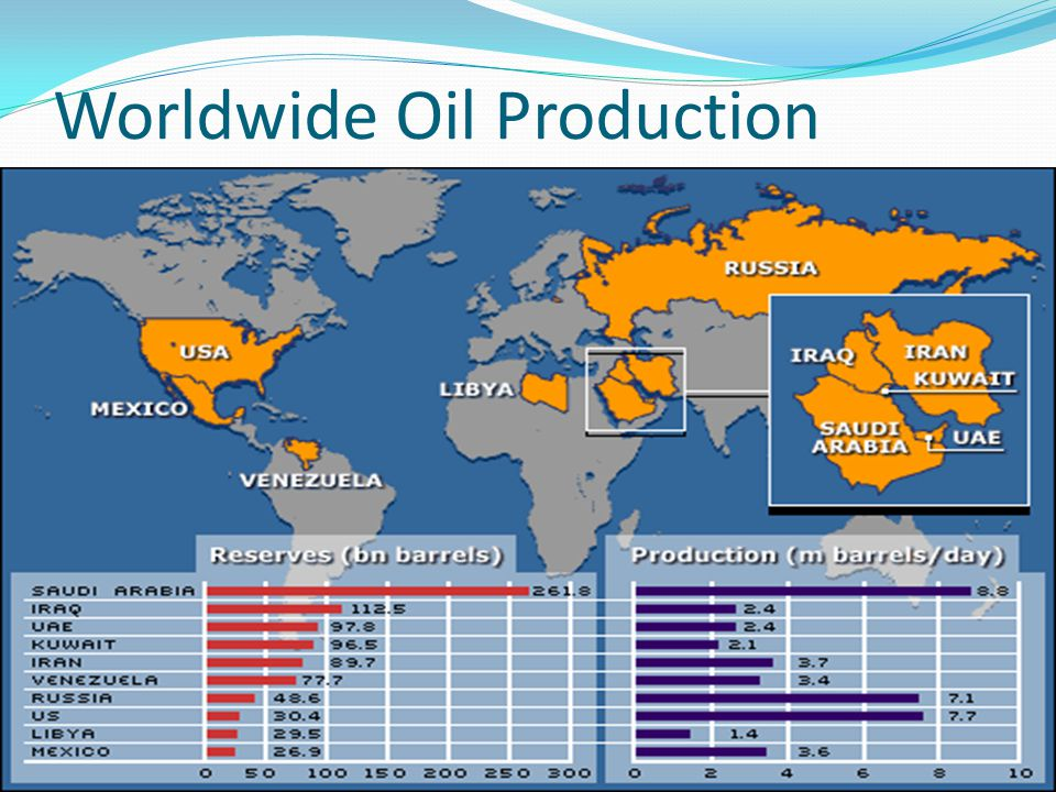 Worldwide Oil Production
