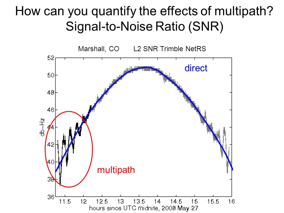How can you quantify the effects of multipath