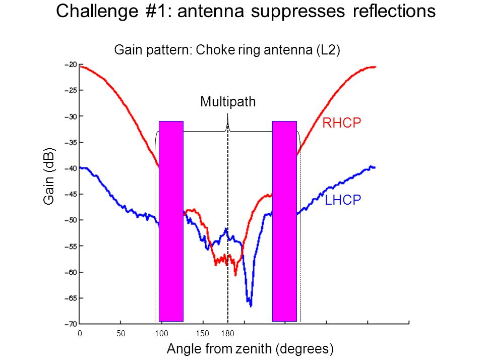 Challenge #1: antenna suppresses reflections