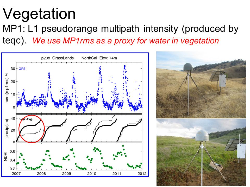 Vegetation MP1: L1 pseudorange multipath intensity (produced by teqc)