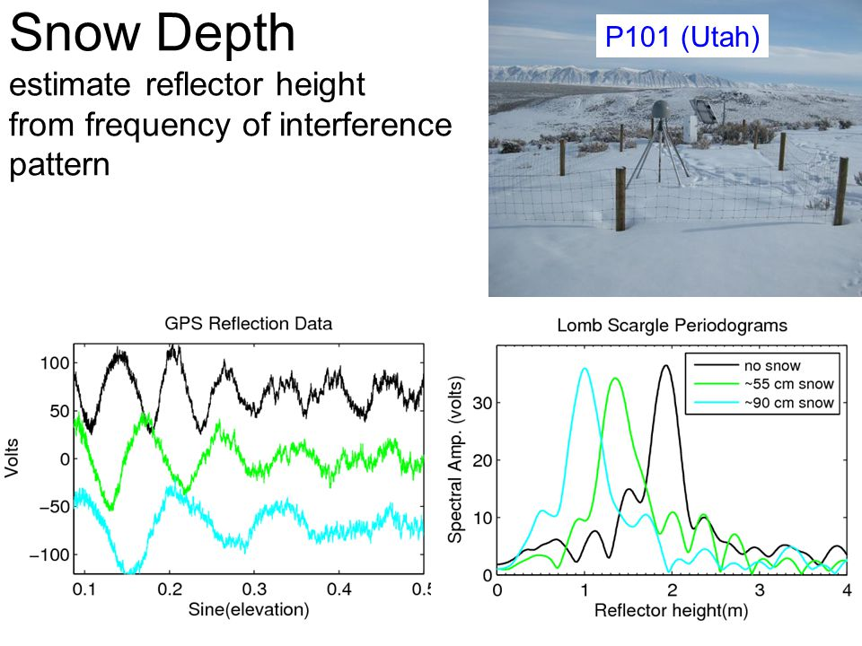P101 (Utah) Snow Depth estimate reflector height from frequency of interference pattern