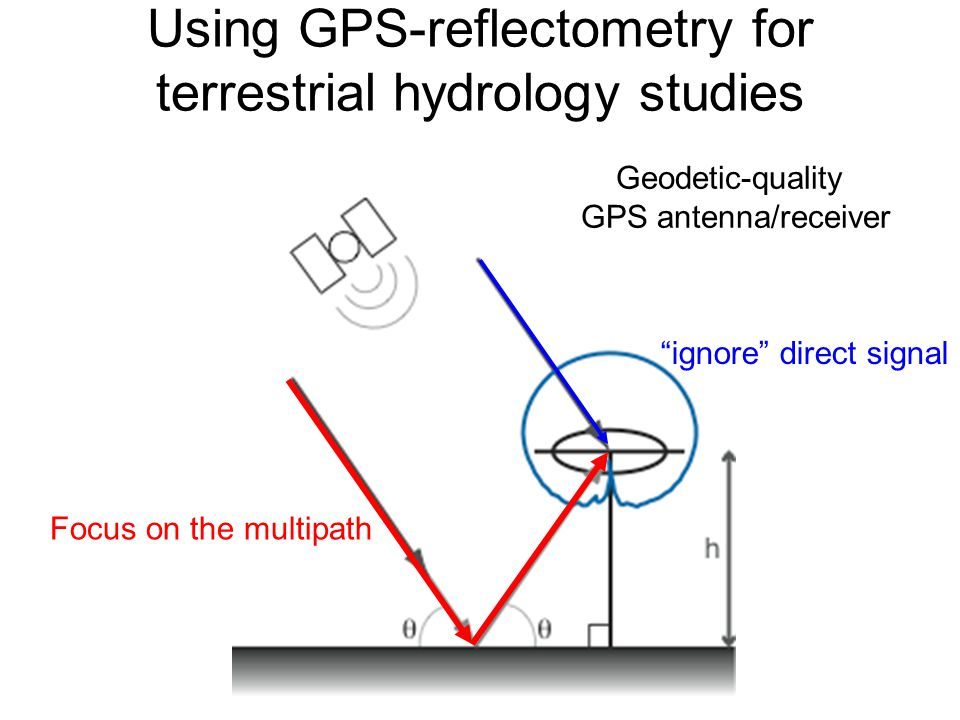 Using GPS-reflectometry for terrestrial hydrology studies