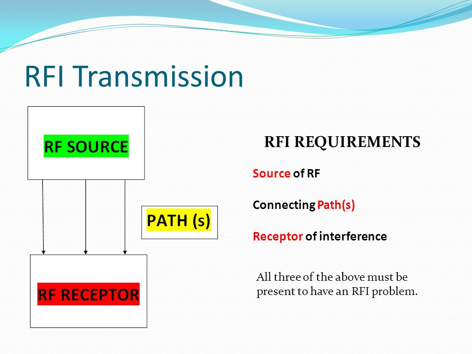 RFI Transmission RFI REQUIREMENTS Source of RF Connecting Path(s)