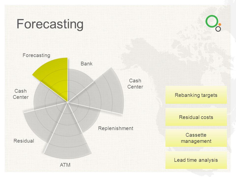 Forecasting Forecasting Bank Cash Center Cash Center Rebanking targets