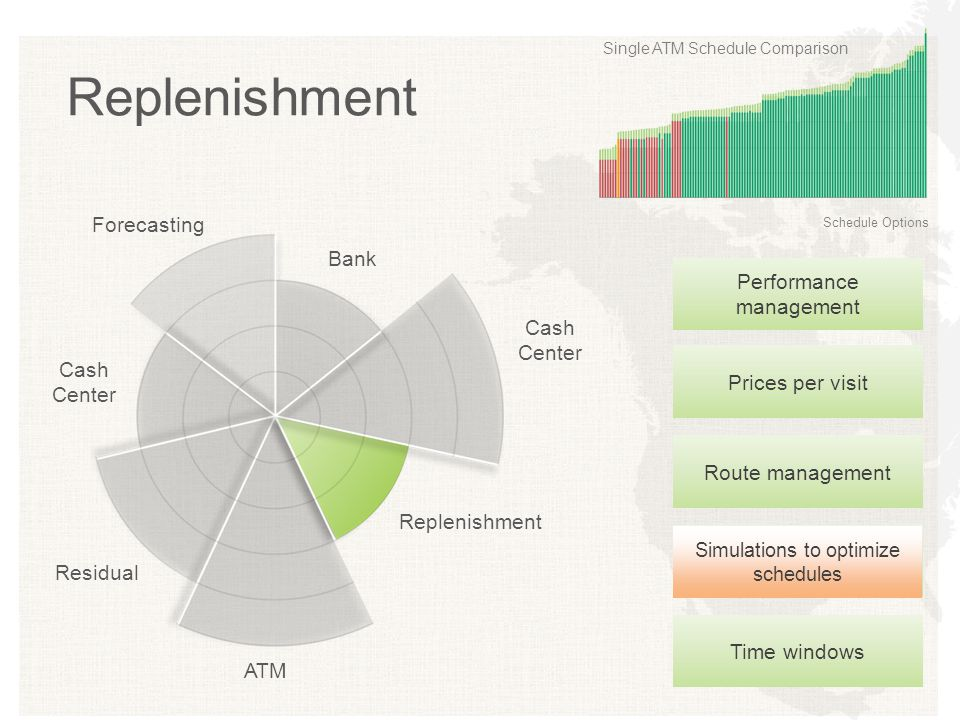 Replenishment Forecasting Bank Performance management Cash Center