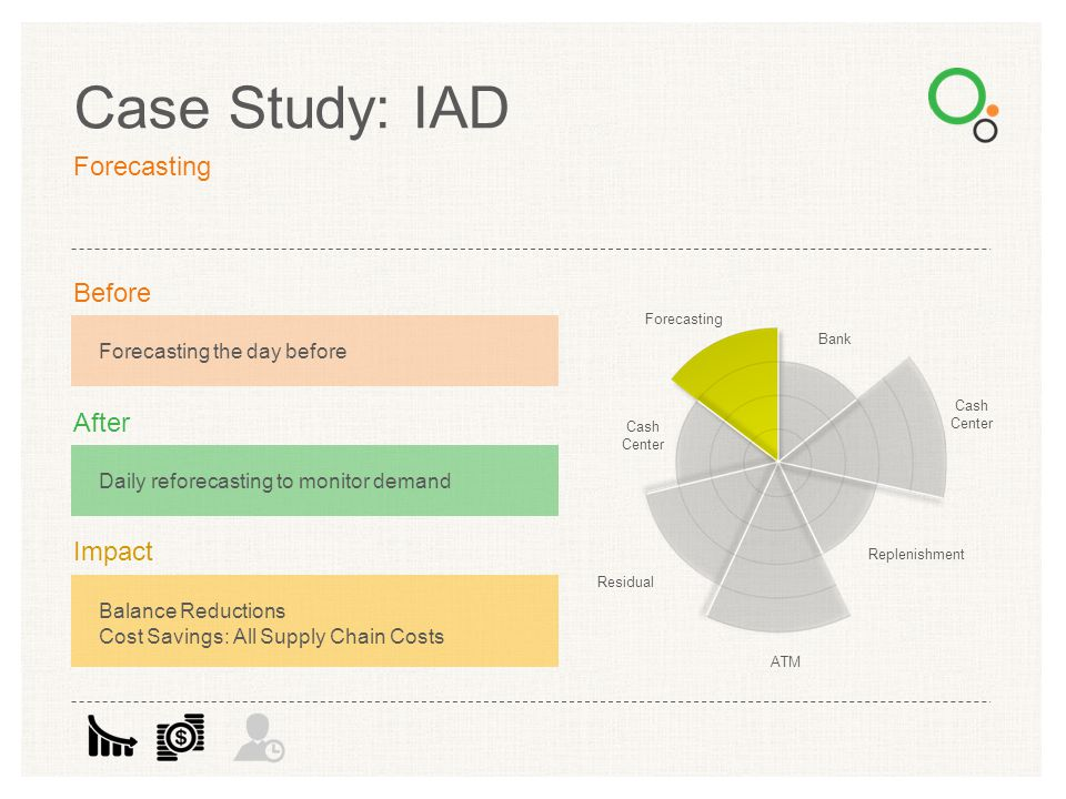 Case Study: IAD Forecasting Before After Impact