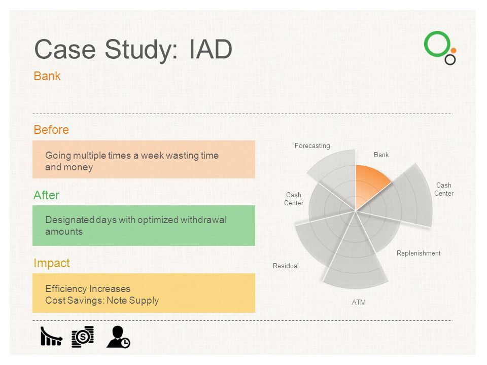 Case Study: IAD Bank Before After Impact