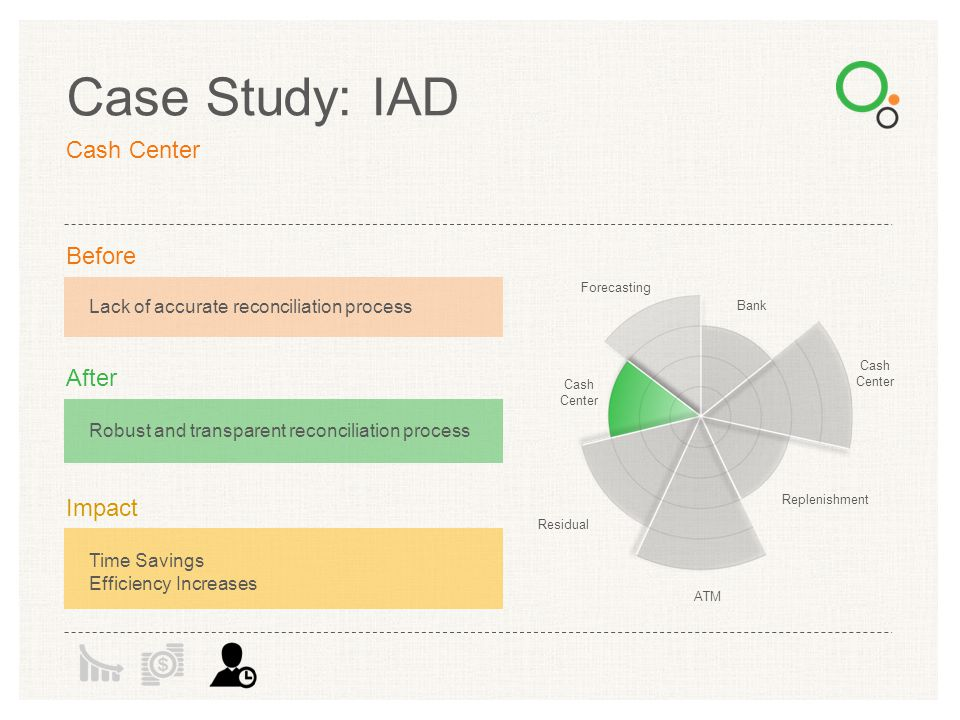Case Study: IAD Cash Center Before After Impact