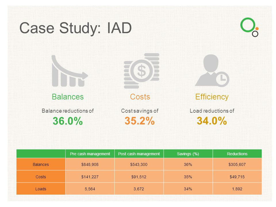 Case Study: IAD 36.0% 35.2% 34.0% Balances Costs Efficiency