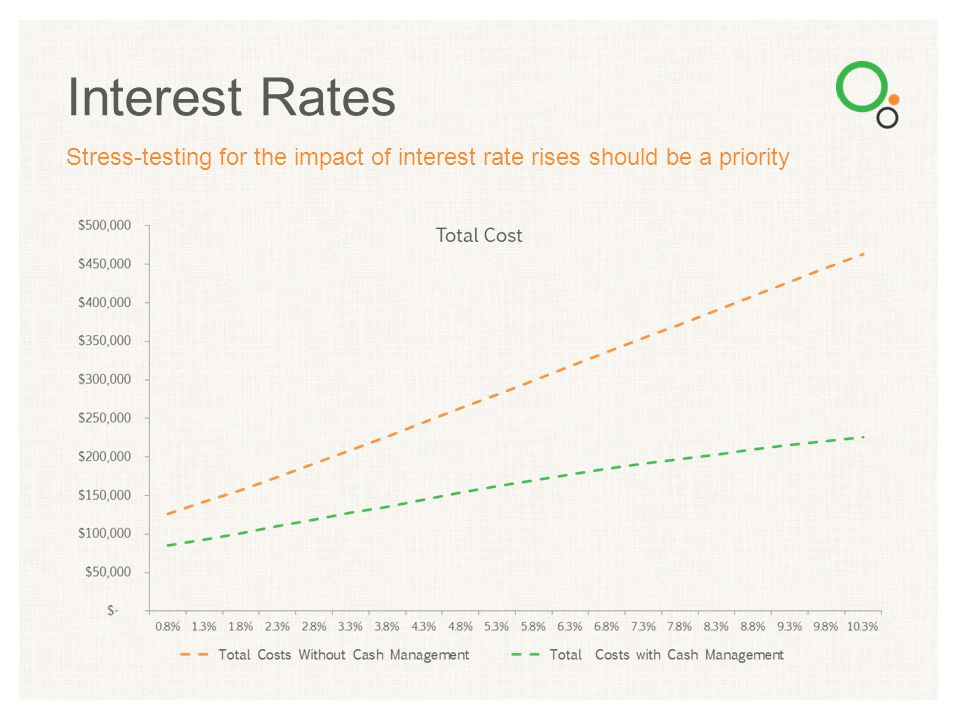 Interest Rates Stress-testing for the impact of interest rate rises should be a priority