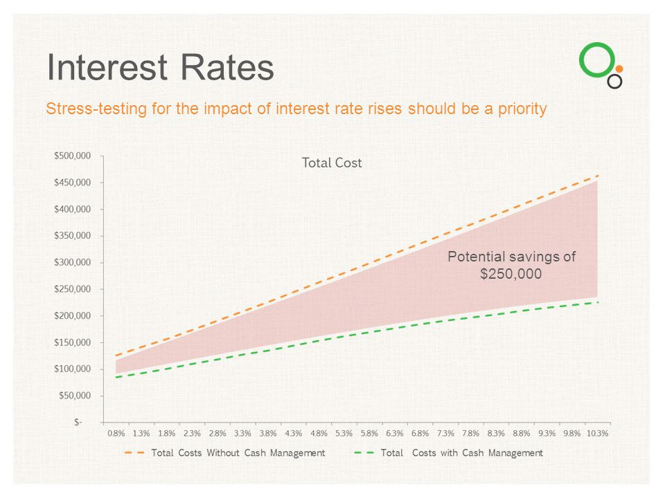 Interest Rates Stress-testing for the impact of interest rate rises should be a priority.