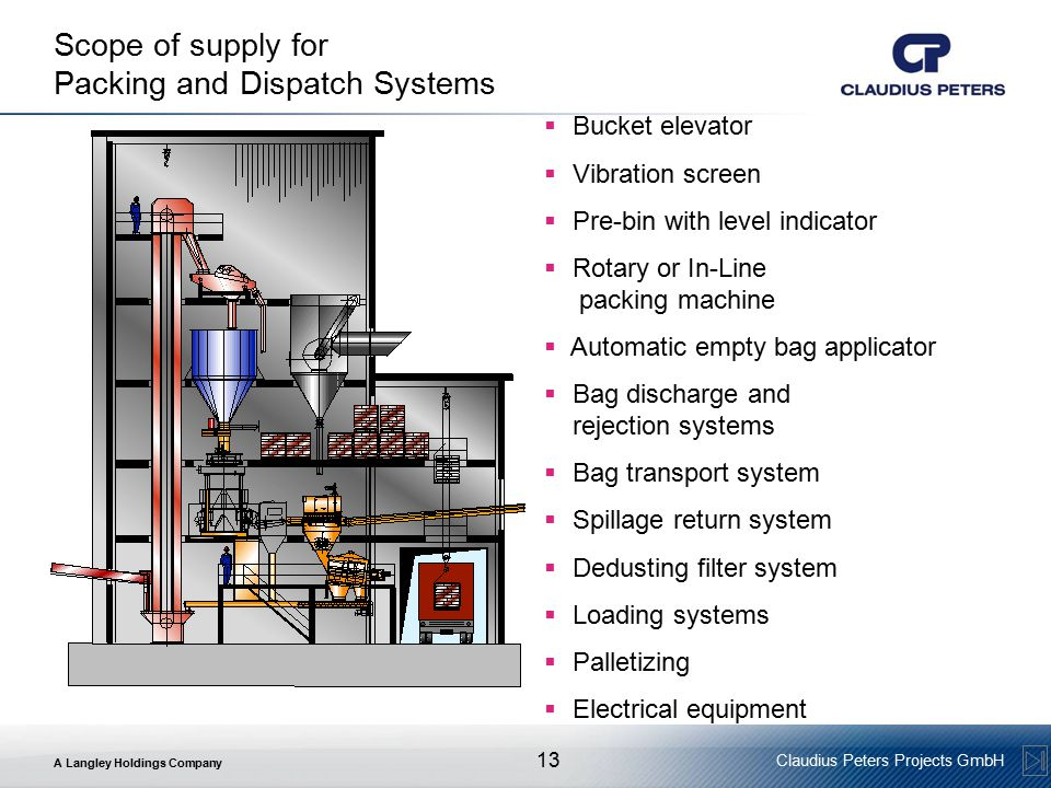 Scope of supply for Packing and Dispatch Systems