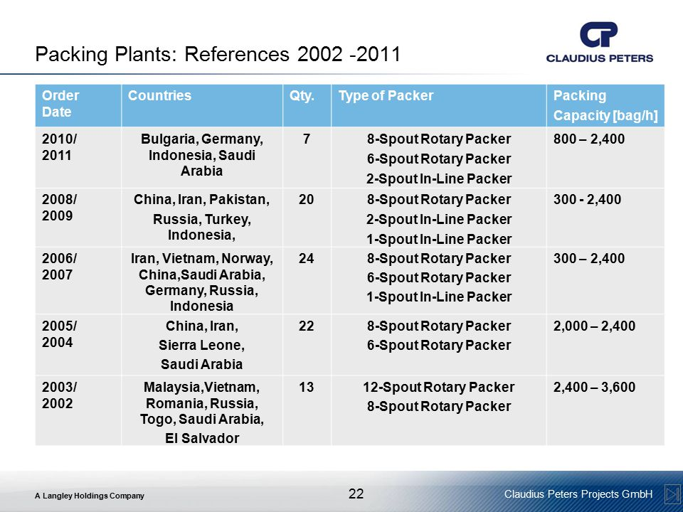 Packing Plants: References 2002 -2011