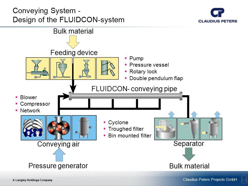 Conveying System - Design of the FLUIDCON-system