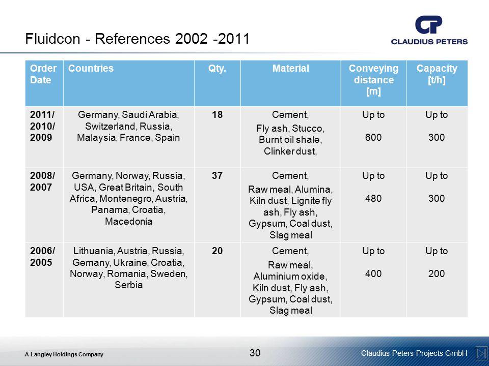 Fluidcon - References 2002 -2011