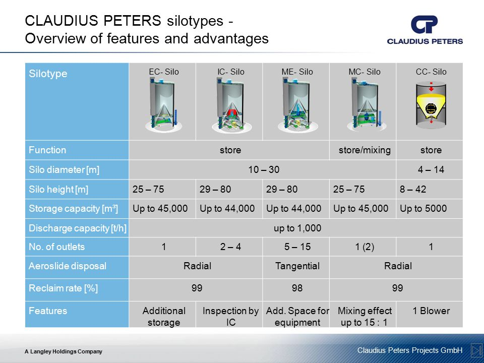 CLAUDIUS PETERS silotypes - Overview of features and advantages