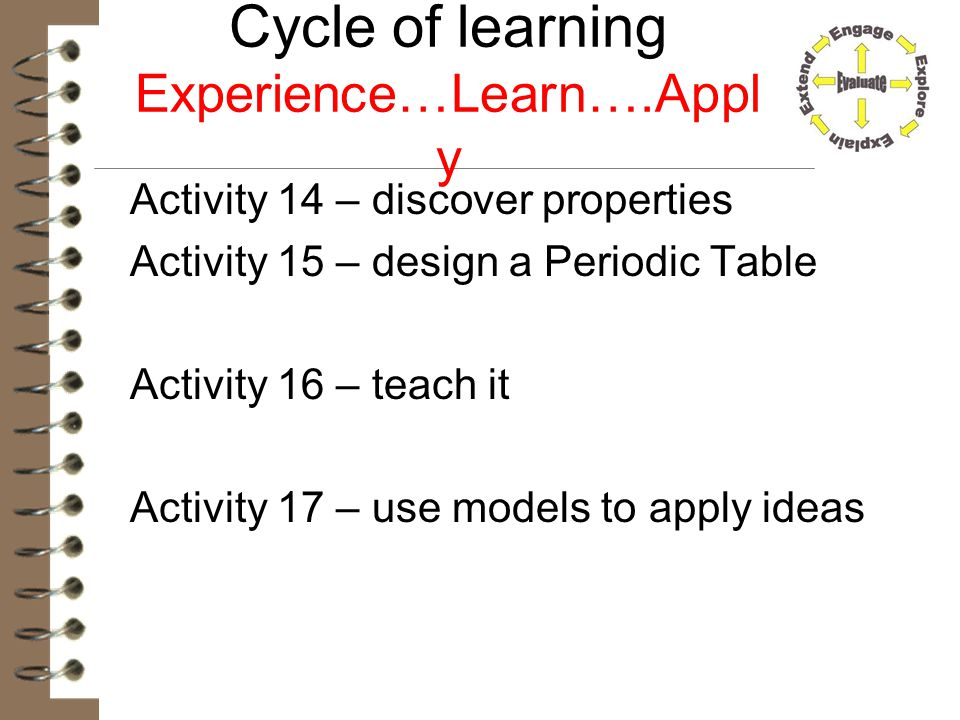 Cycle of learning Experience…Learn….Apply
