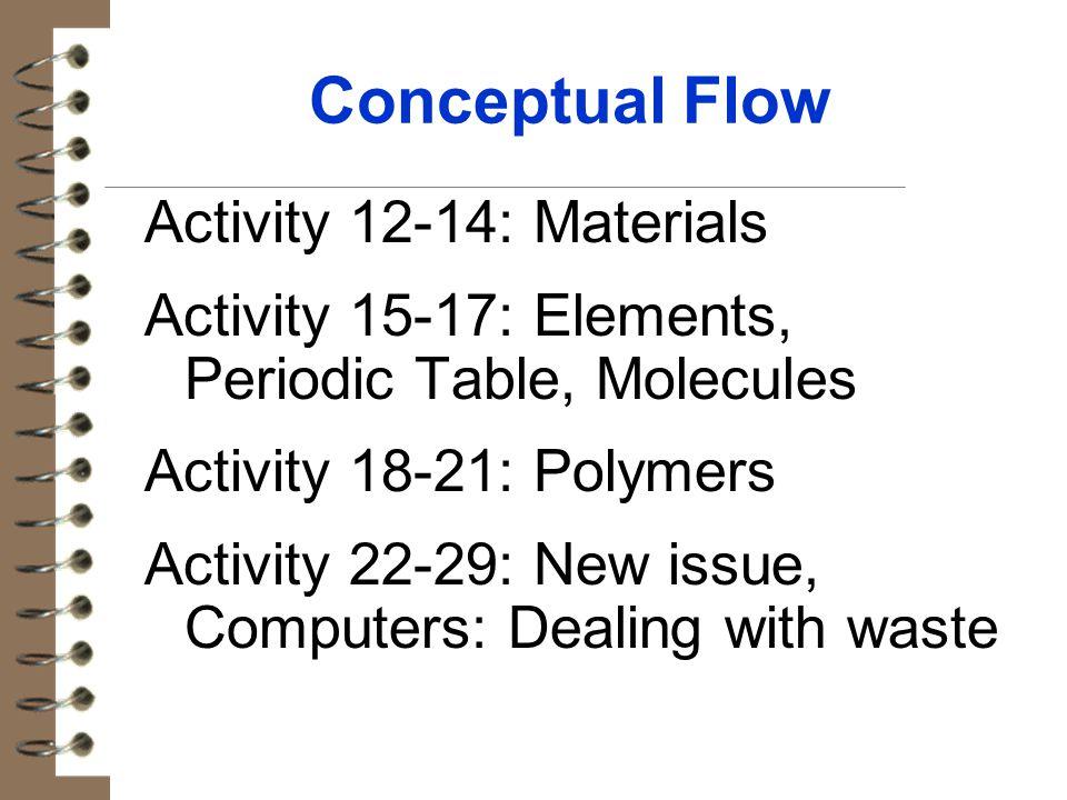 Conceptual Flow Activity 12-14: Materials