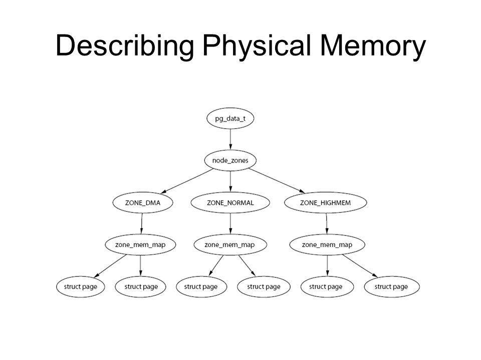 Describing Physical Memory