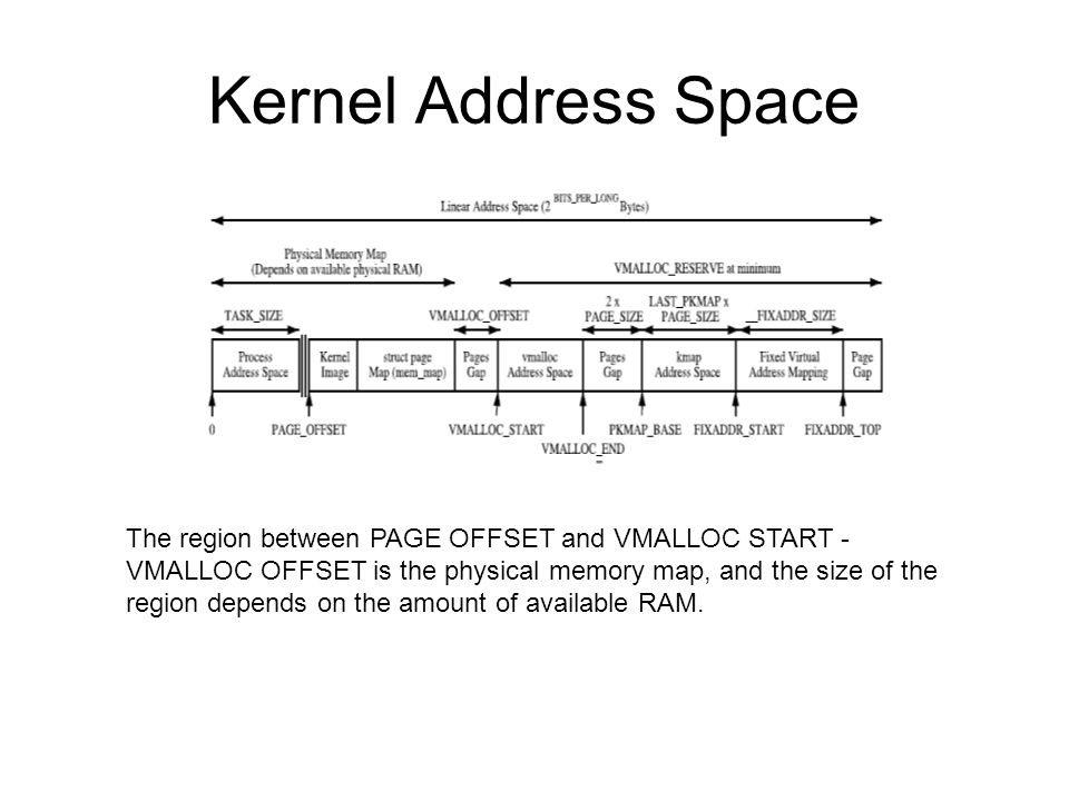 Kernel Address Space