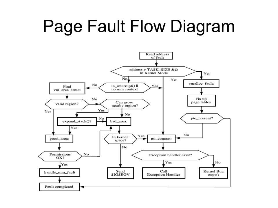 Page Fault Flow Diagram
