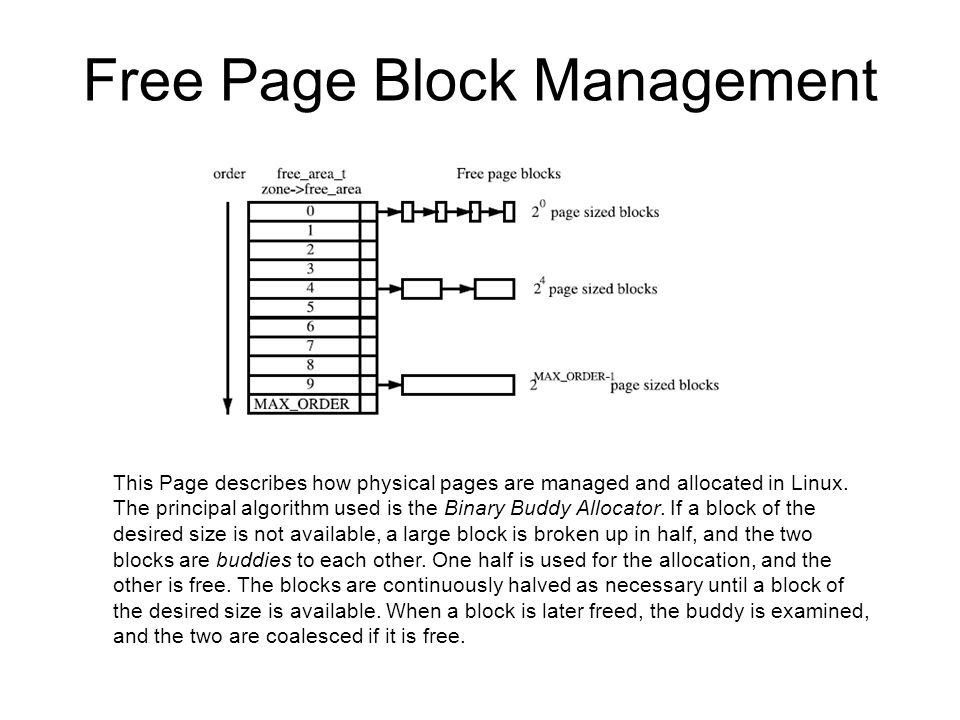 Free Page Block Management