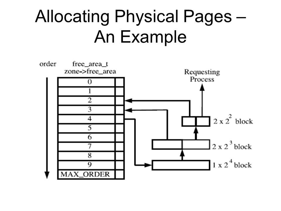 Allocating Physical Pages – An Example