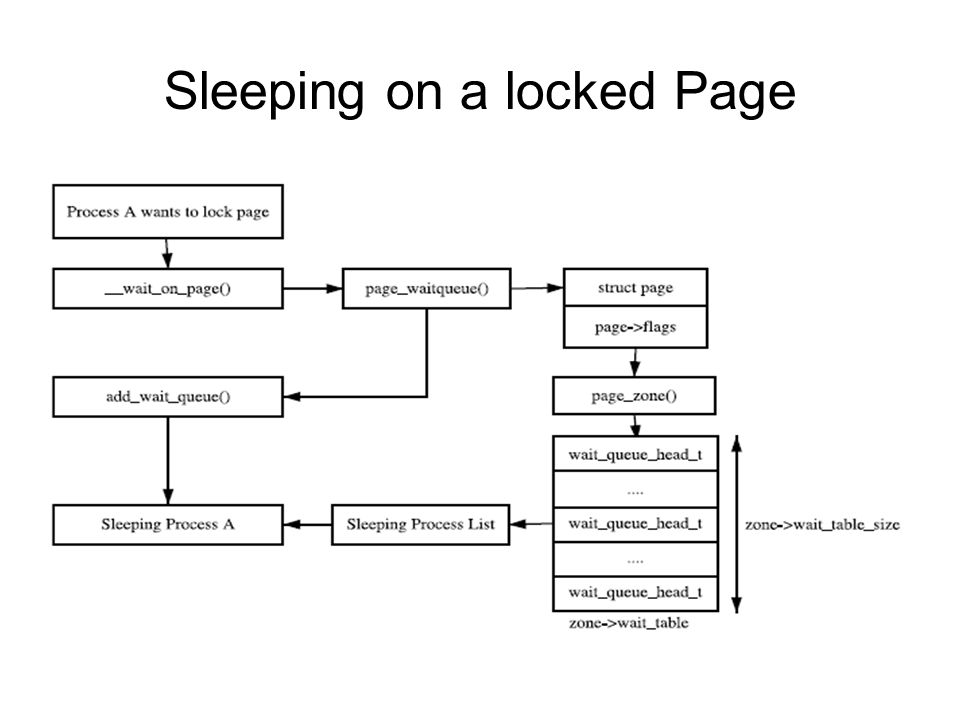 Sleeping on a locked Page