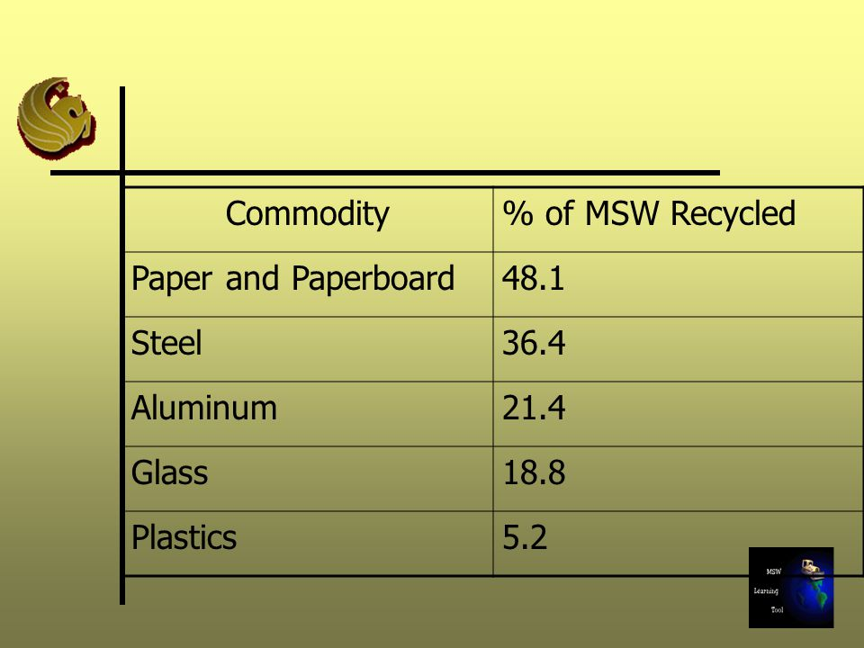 Commodity % of MSW Recycled. Paper and Paperboard. 48.1. Steel. 36.4. Aluminum. 21.4. Glass.