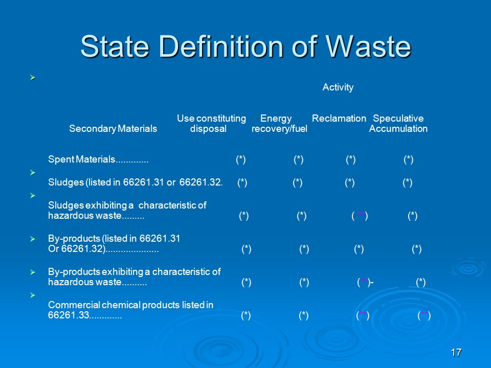 State Definition of Waste